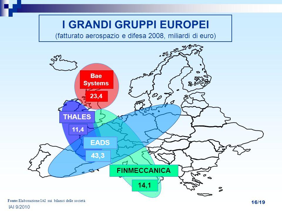 I GRANDI GRUPPI EUROPEI