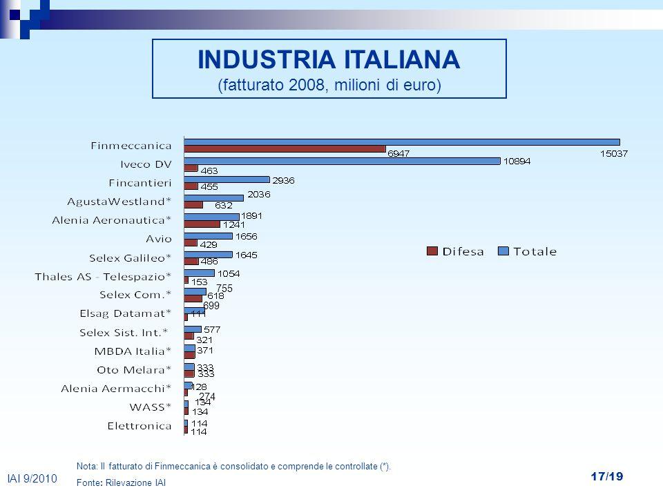 INDUSTRIA ITALIANA (fatturato 2008, milioni di euro)