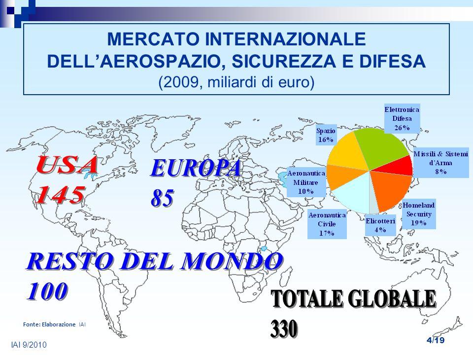 MERCATO INTERNAZIONALE DELL'AEROSPAZIO, SICUREZZA E DIFESA (2009, miliardi di euro)