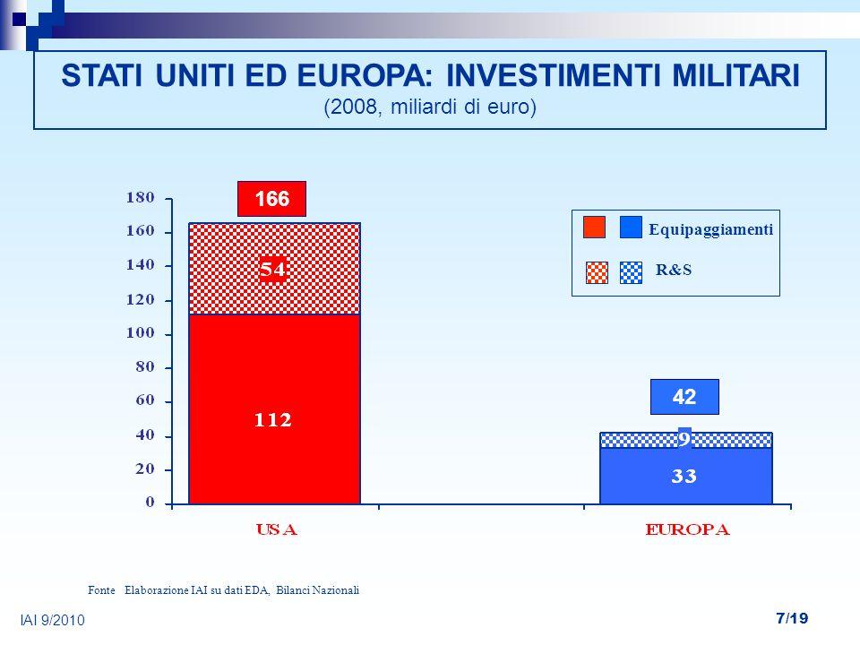 STATI UNITI ED EUROPA: INVESTIMENTI MILITARI (2008, miliardi di euro)