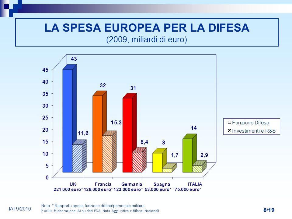 LA SPESA EUROPEA PER LA DIFESA (2009, miliardi di euro)