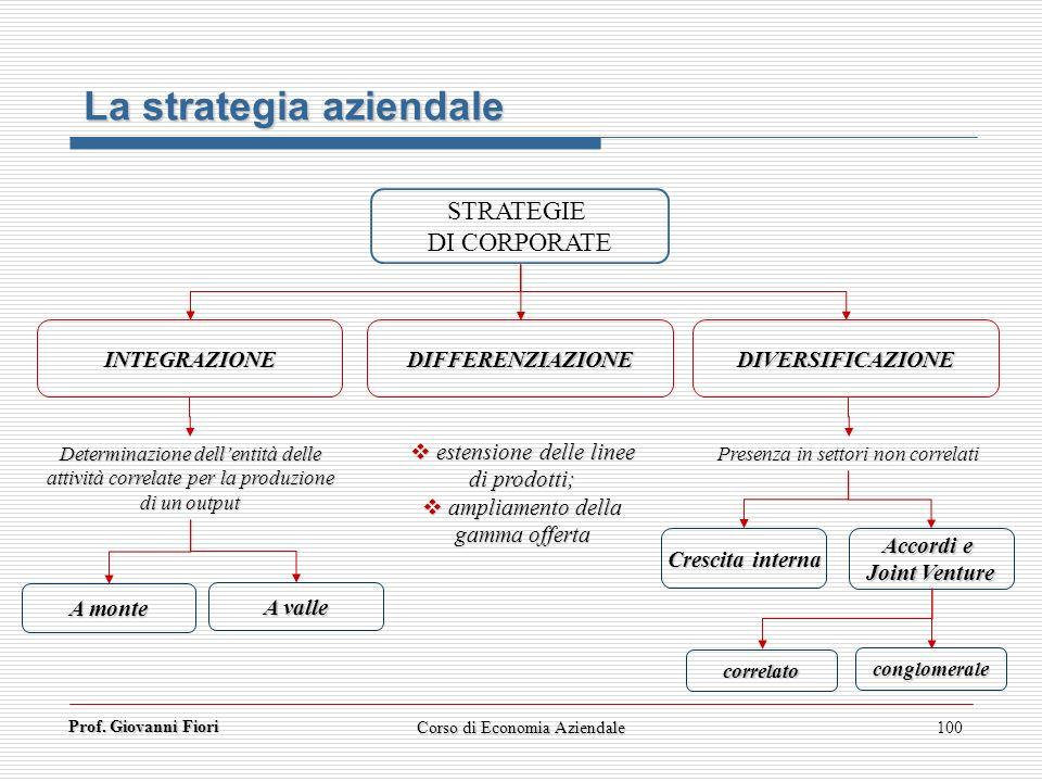 La strategia aziendale