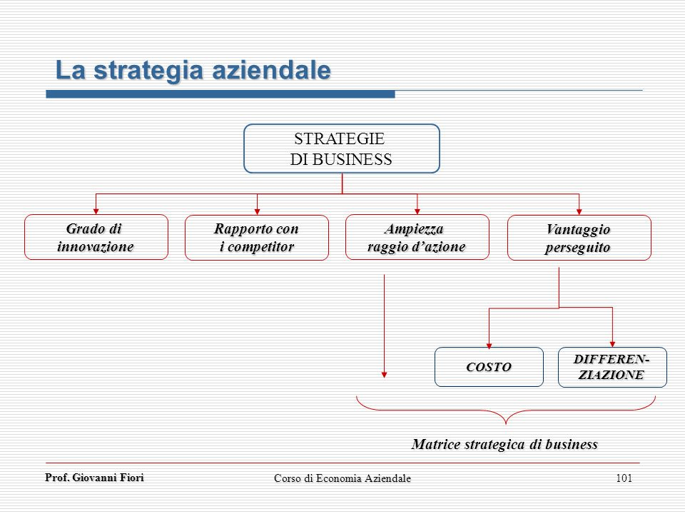 Matrice strategica di business