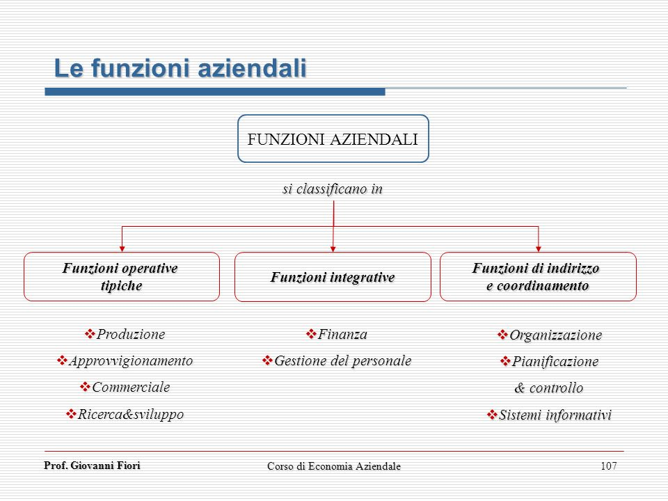 Le funzioni aziendali FUNZIONI AZIENDALI si classificano in