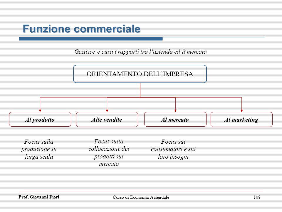 Funzione commerciale ORIENTAMENTO DELL'IMPRESA