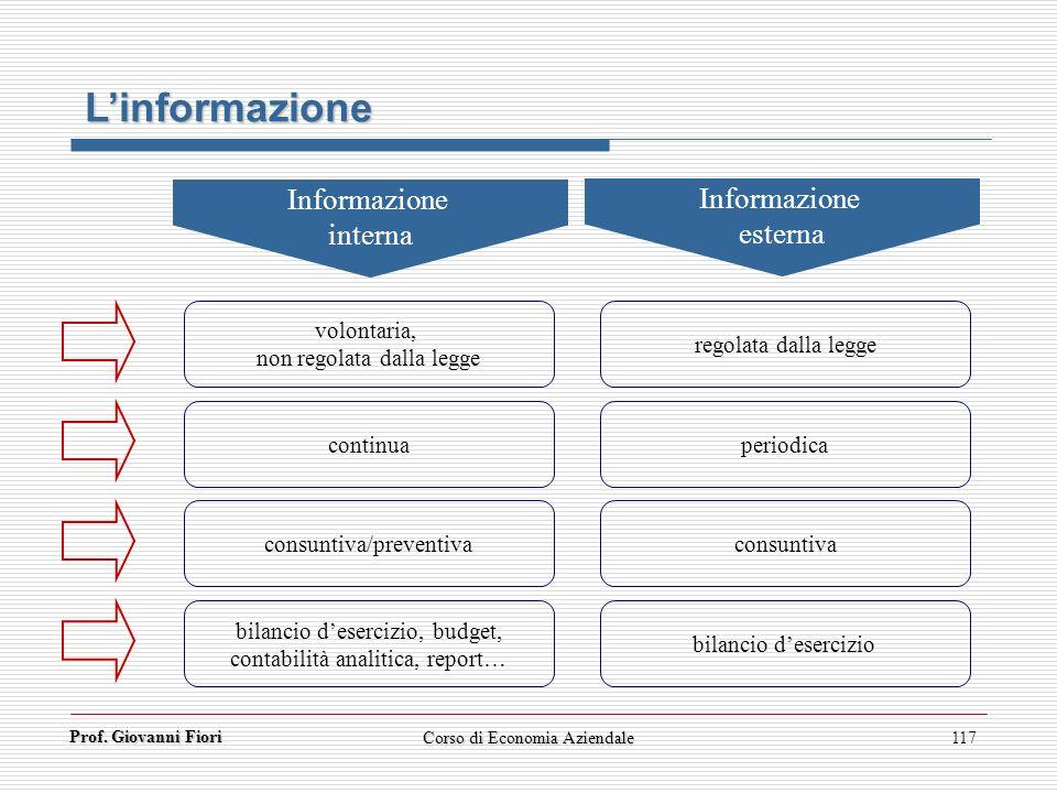 L'informazione Informazione Informazione interna esterna volontaria,