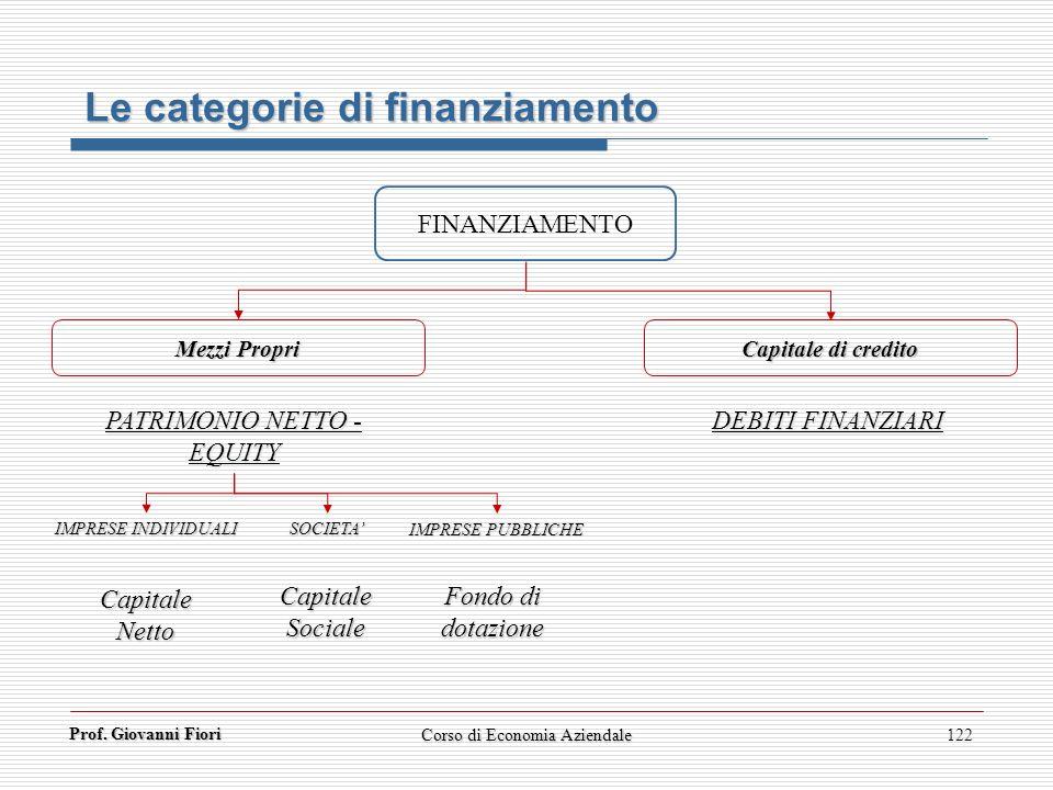 Le categorie di finanziamento