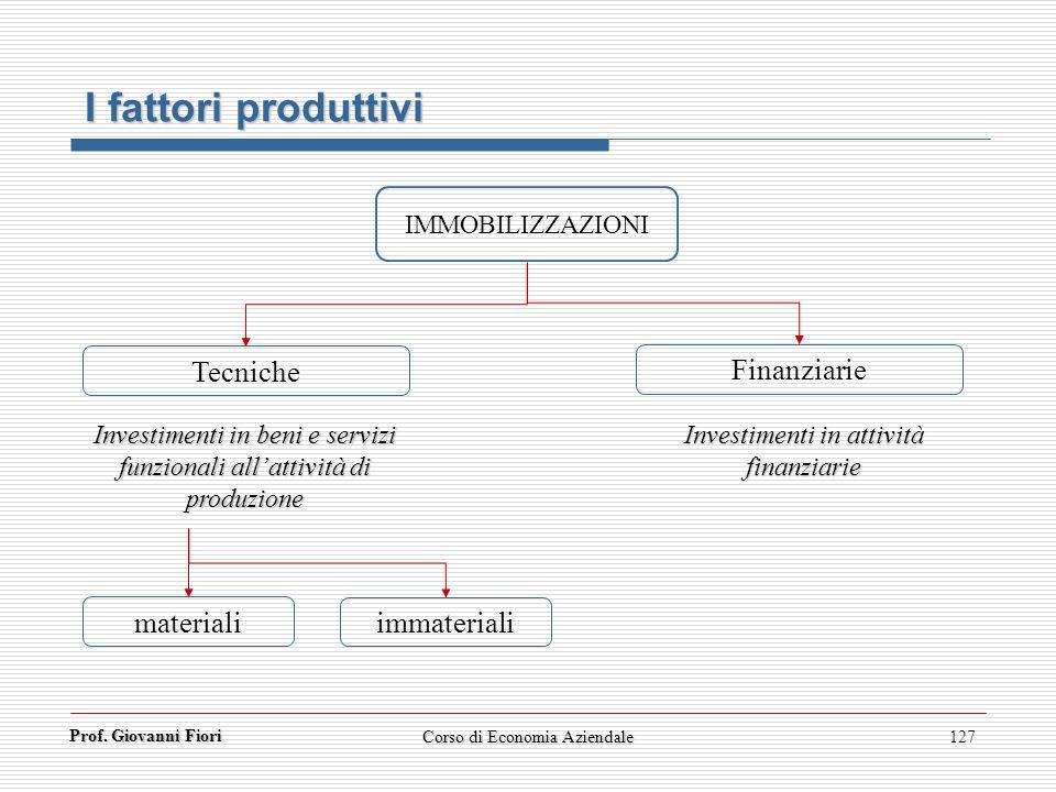 I fattori produttivi Tecniche Finanziarie materiali immateriali