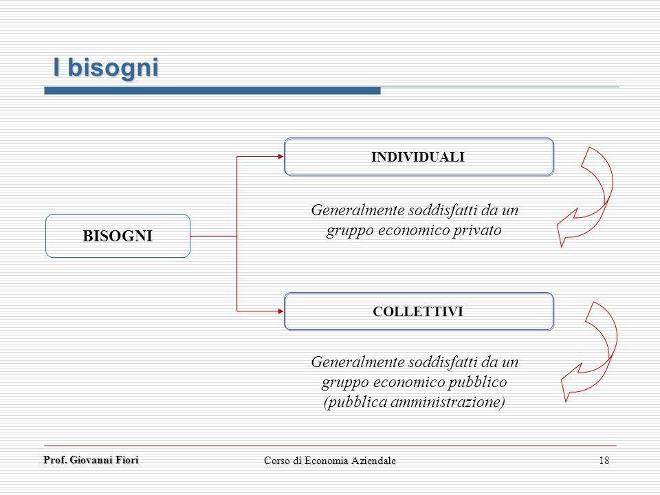 I bisogni Generalmente soddisfatti da un gruppo economico privato
