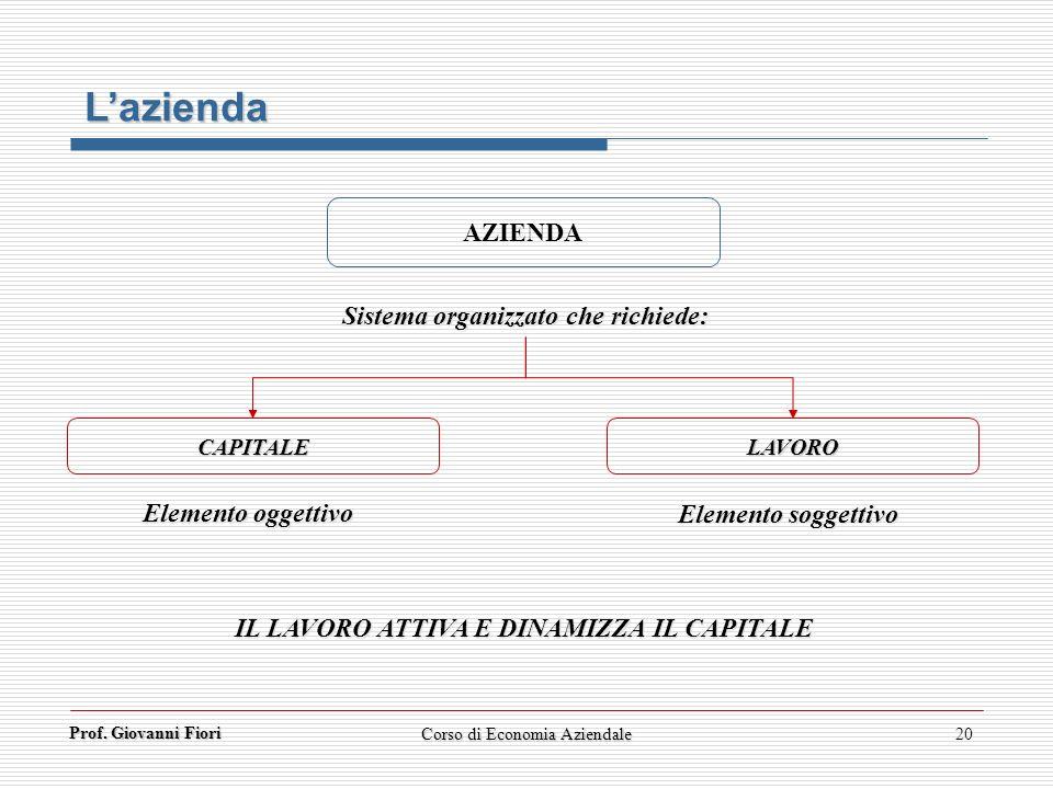 L'azienda AZIENDA Sistema organizzato che richiede: Elemento oggettivo
