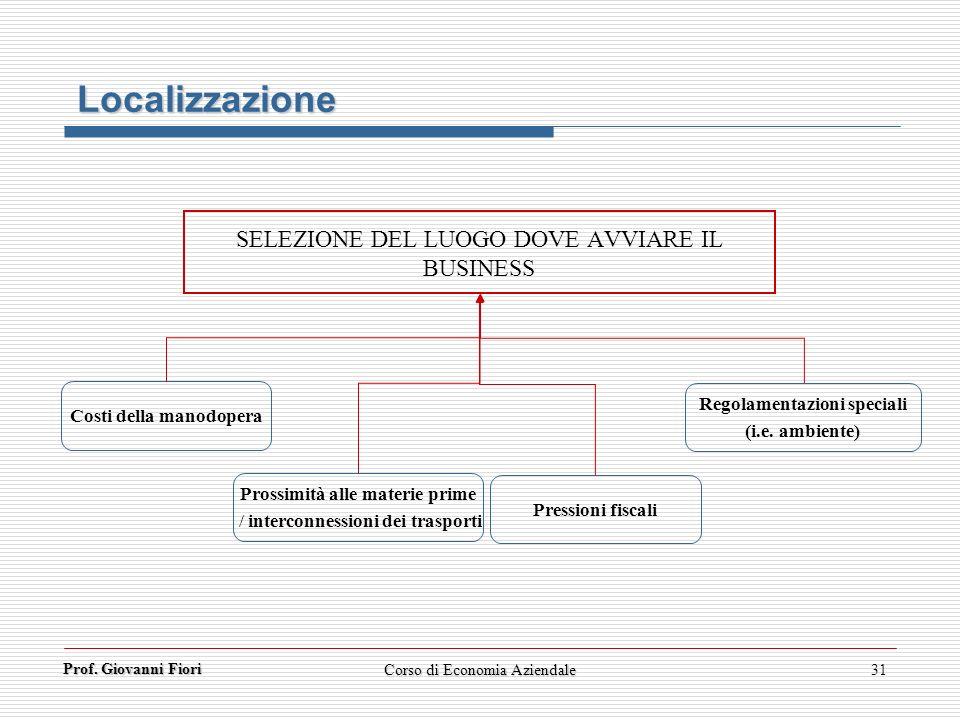 Localizzazione SELEZIONE DEL LUOGO DOVE AVVIARE IL BUSINESS