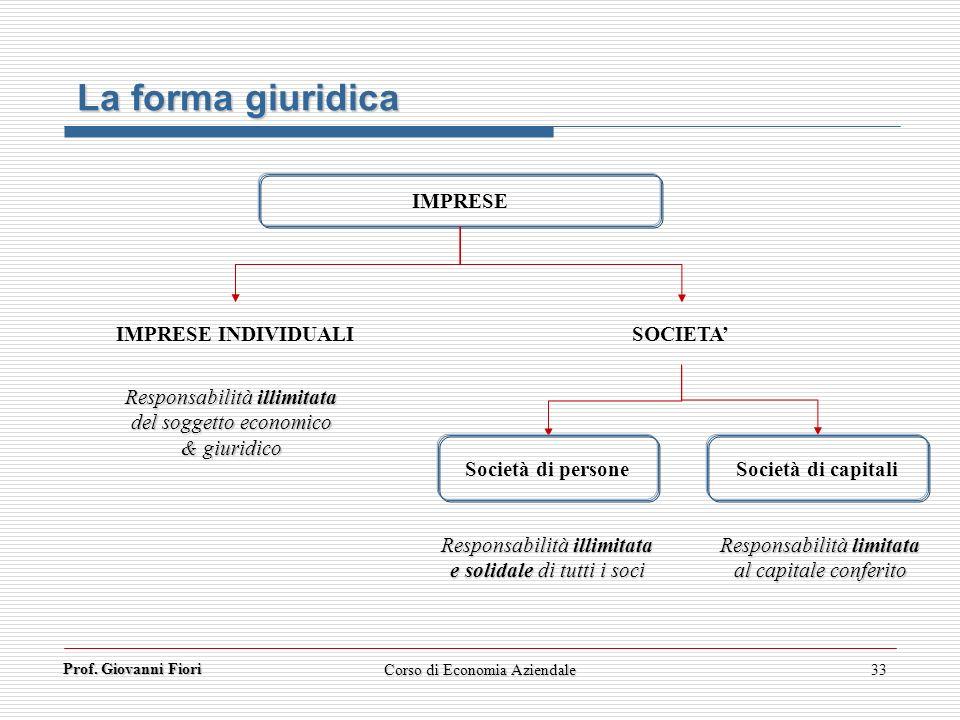 La forma giuridica IMPRESE IMPRESE INDIVIDUALI SOCIETA'