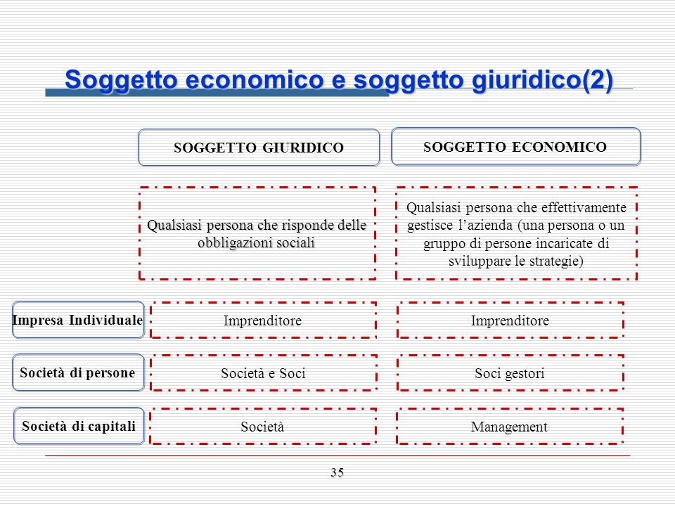 Soggetto economico e soggetto giuridico (2)