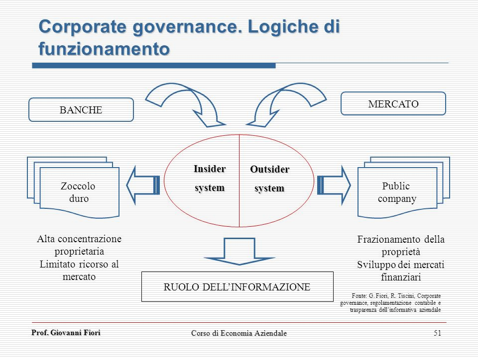Corporate governance. Logiche di funzionamento