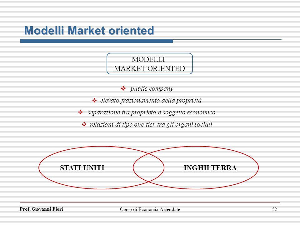 Modelli Market oriented