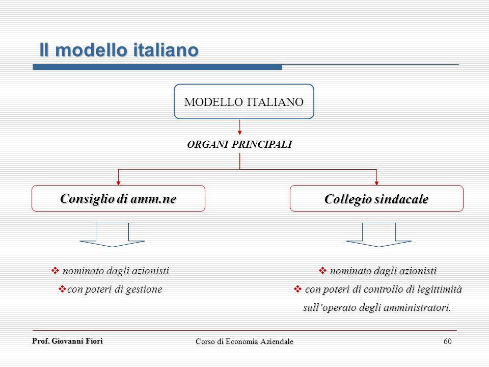 Il modello italiano Consiglio di amm.ne Collegio sindacale