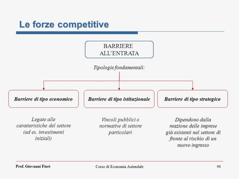 Le forze competitive BARRIERE ALL'ENTRATA Tipologie fondamentali: