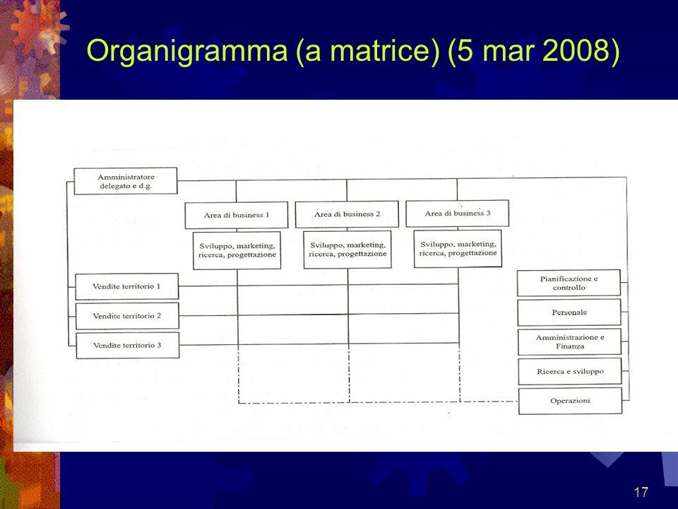 Organigramma (a matrice) (5 mar 2008)