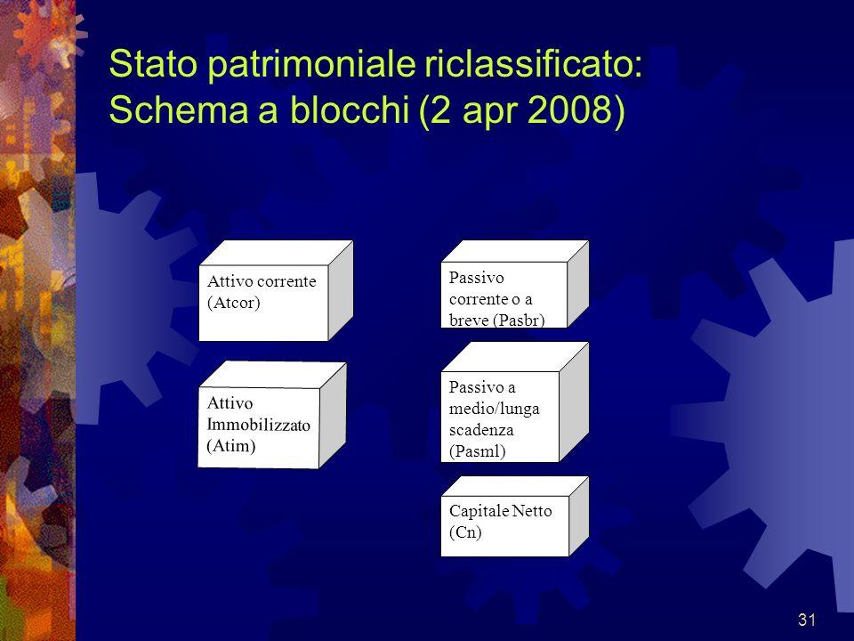 Stato patrimoniale riclassificato: Schema a blocchi (2 apr 2008)