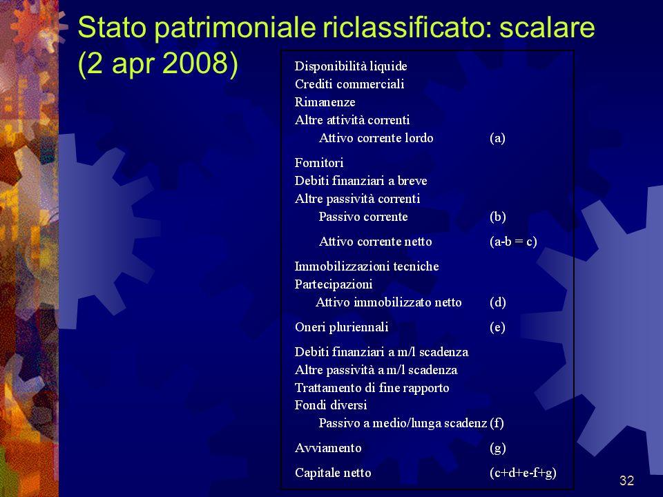 Stato patrimoniale riclassificato: scalare (2 apr 2008)