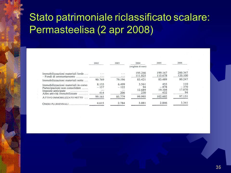 Stato patrimoniale riclassificato scalare: Permasteelisa (2 apr 2008)