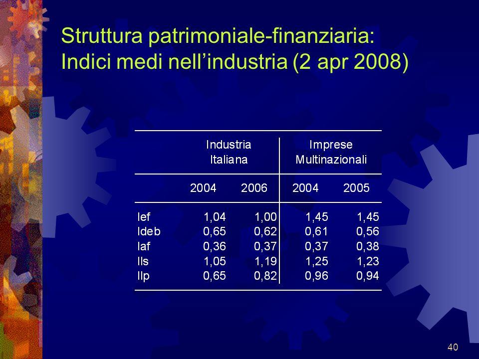 Struttura patrimoniale-finanziaria: Indici medi nell'industria (2 apr 2008)