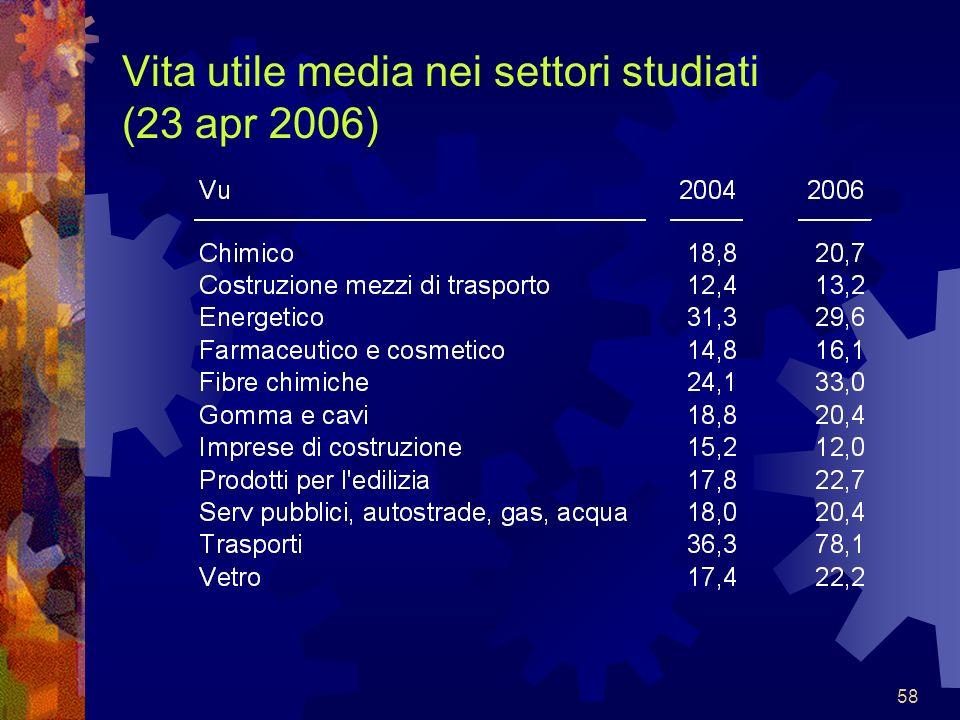 Vita utile media nei settori studiati (23 apr 2006)