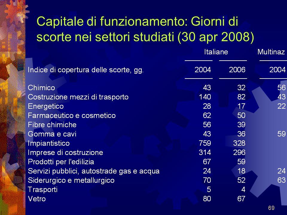 Capitale di funzionamento: Giorni di scorte nei settori studiati (30 apr 2008)