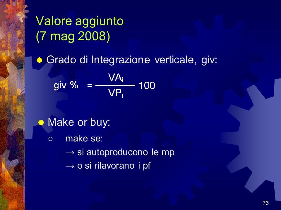 Valore aggiunto (7 mag 2008) Grado di Integrazione verticale, giv: