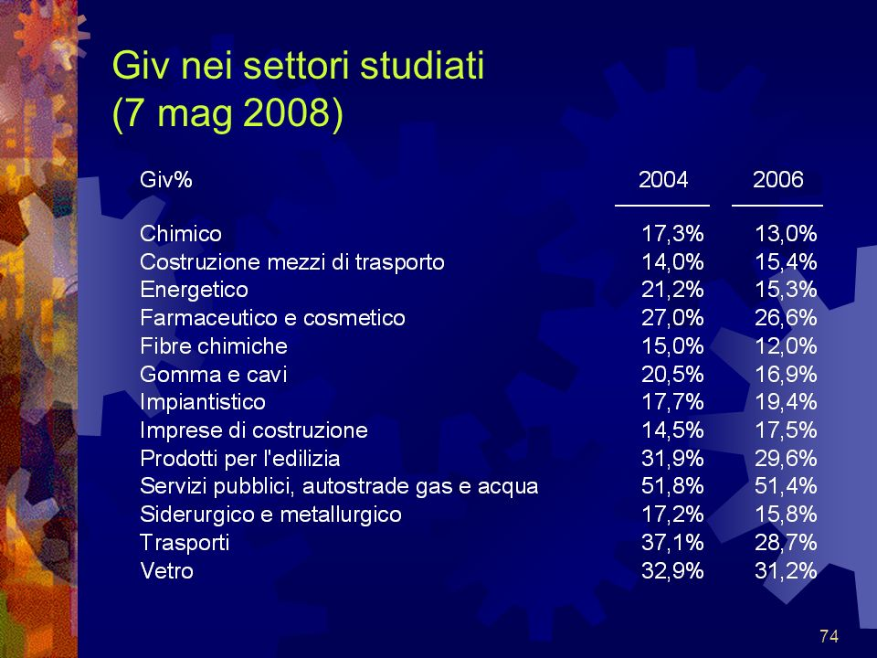 Giv nei settori studiati (7 mag 2008)