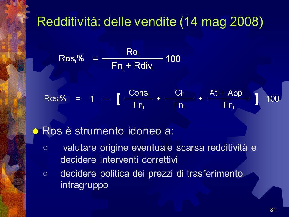 Redditività: delle vendite (14 mag 2008)