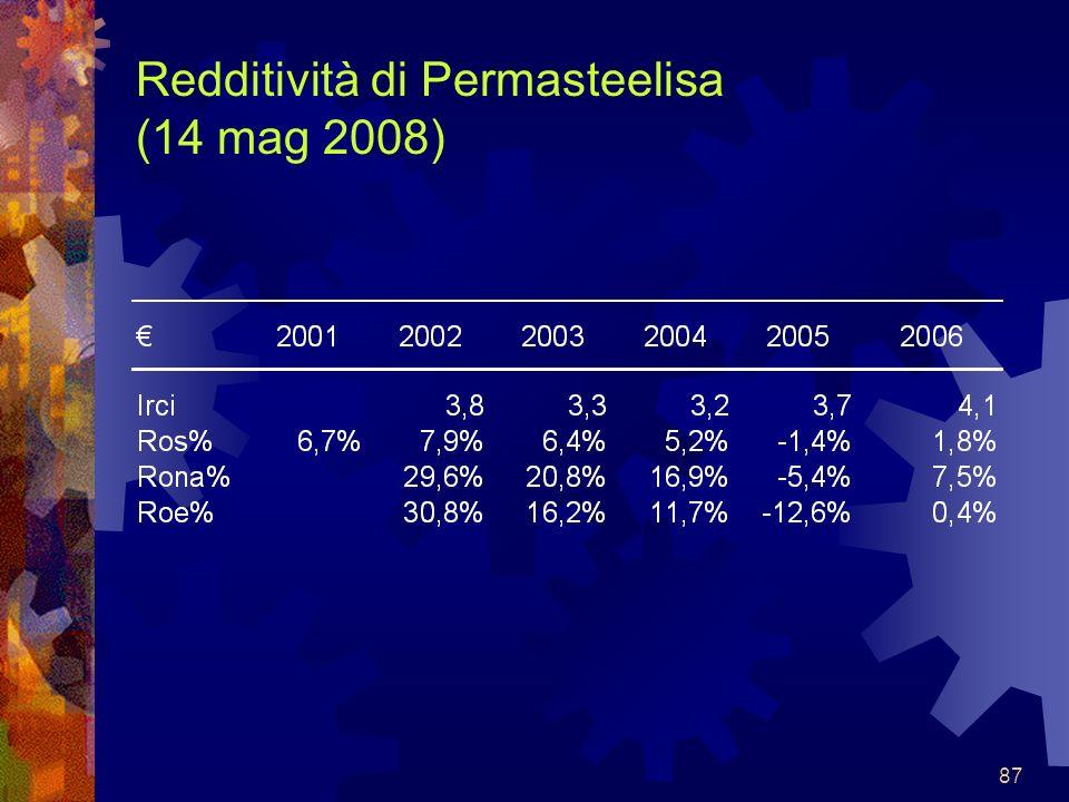 Redditività di Permasteelisa (14 mag 2008)