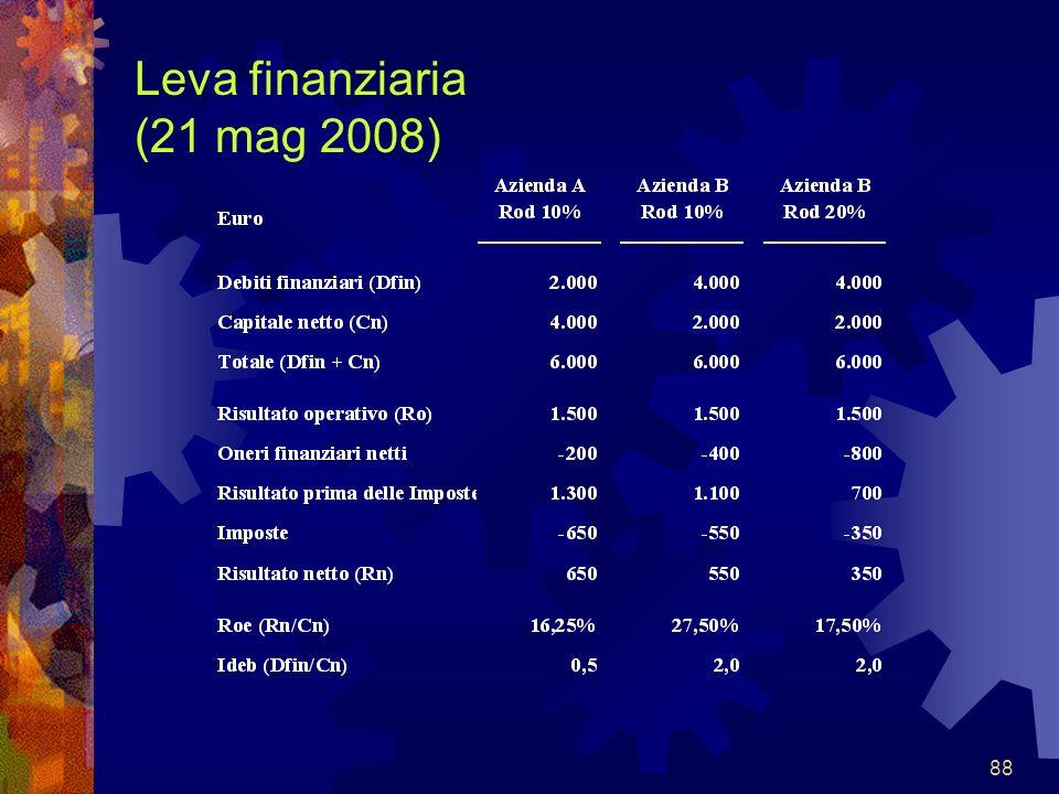 Leva finanziaria (21 mag 2008)