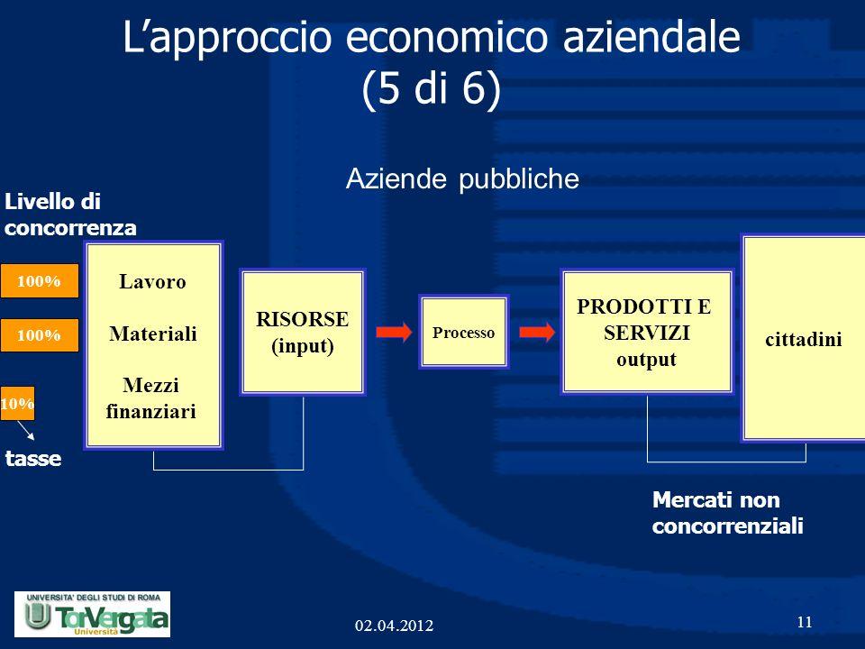 L'approccio economico aziendale (5 di 6)