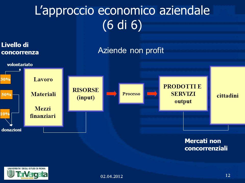 L'approccio economico aziendale (6 di 6)