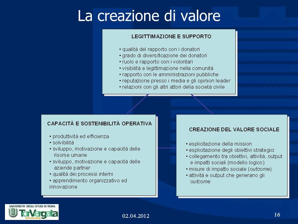 La creazione di valore 02.04.2012