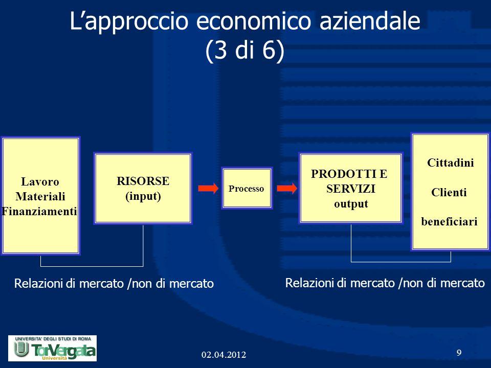 L'approccio economico aziendale (3 di 6)