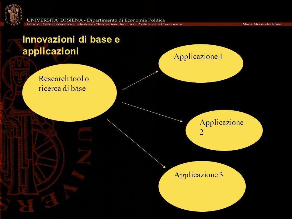 Innovazioni di base e applicazioni