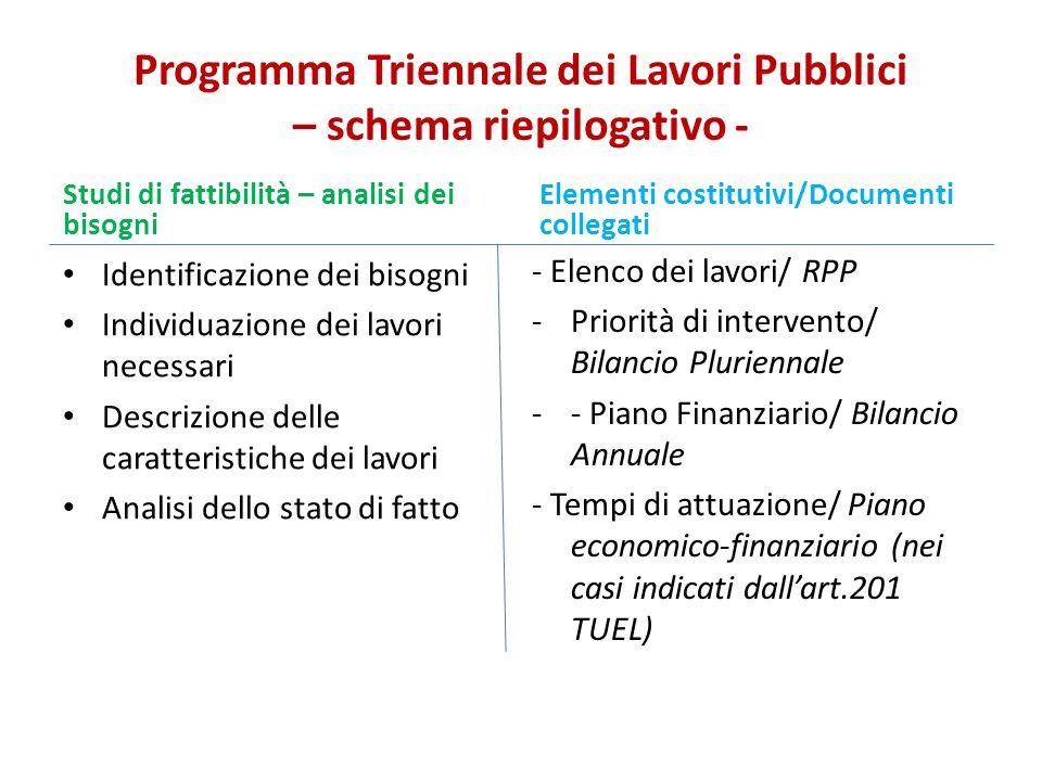 Programma Triennale dei Lavori Pubblici – schema riepilogativo -