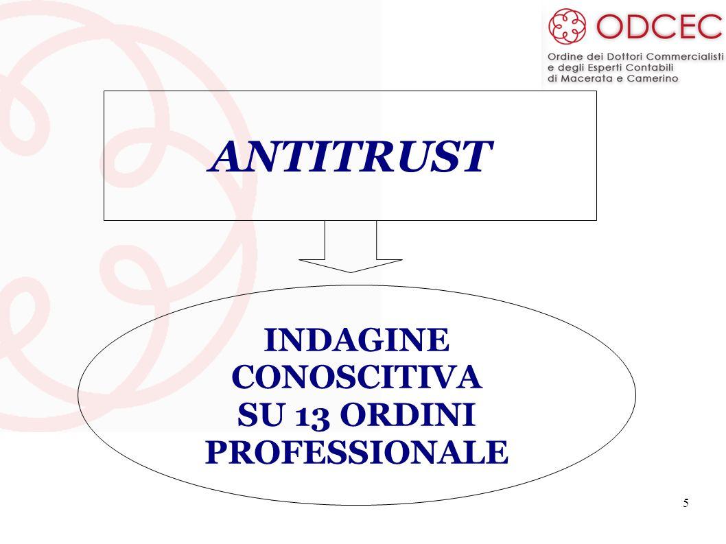 ANTITRUST INDAGINE CONOSCITIVA SU 13 ORDINI PROFESSIONALE