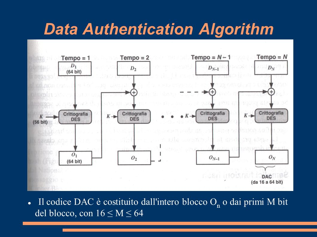 Data Authentication Algorithm