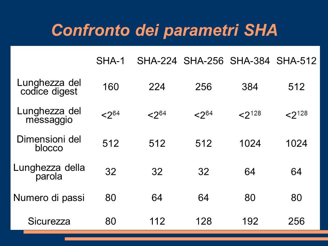 Confronto dei parametri SHA