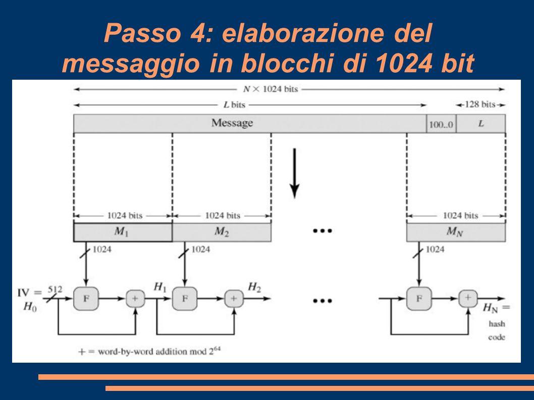 Passo 4: elaborazione del messaggio in blocchi di 1024 bit