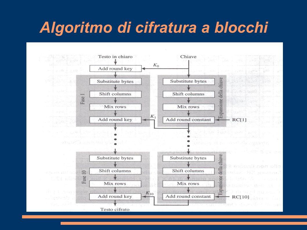 Algoritmo di cifratura a blocchi