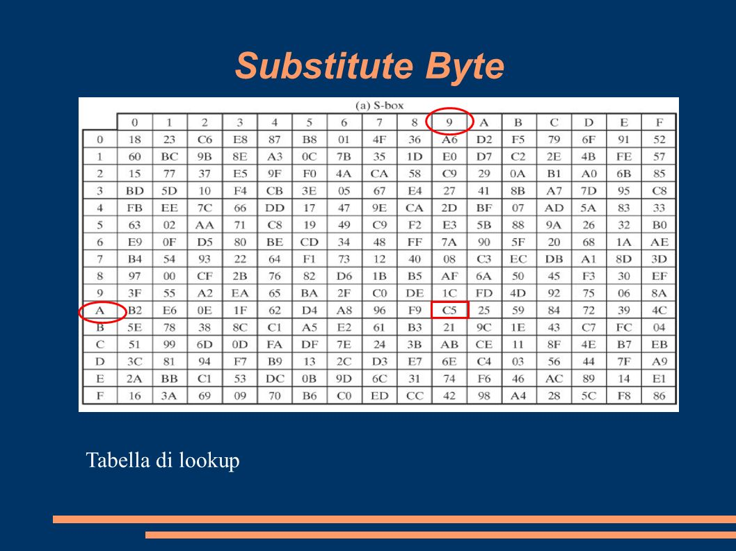 Substitute Byte Tabella di lookup