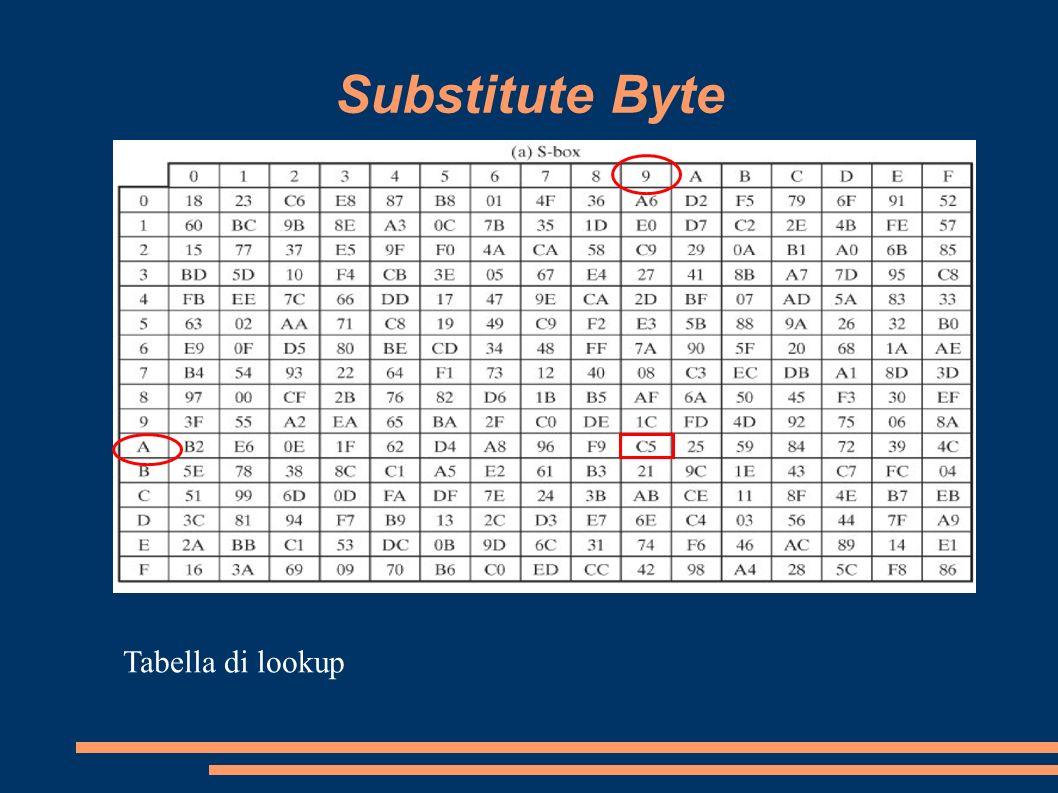 Substitute Byte Tabella di lookup