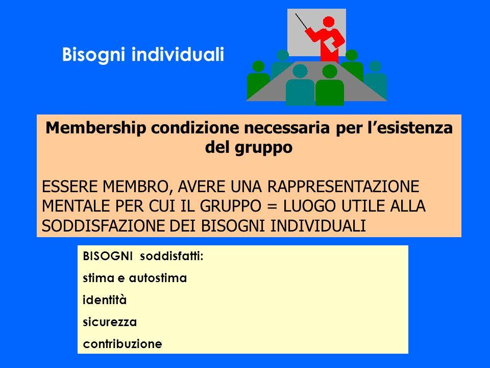 Membership condizione necessaria per l'esistenza del gruppo