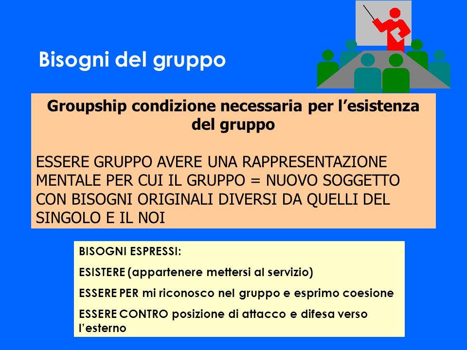 Groupship condizione necessaria per l'esistenza del gruppo