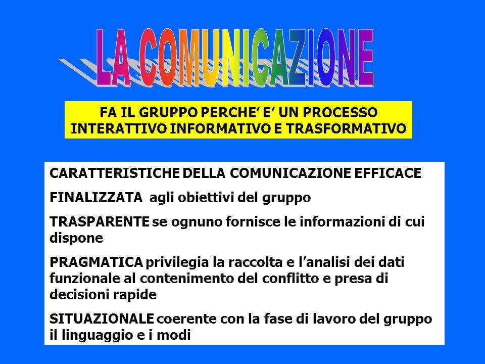 LA COMUNICAZIONE FA IL GRUPPO PERCHE' E' UN PROCESSO INTERATTIVO INFORMATIVO E TRASFORMATIVO. CARATTERISTICHE DELLA COMUNICAZIONE EFFICACE.