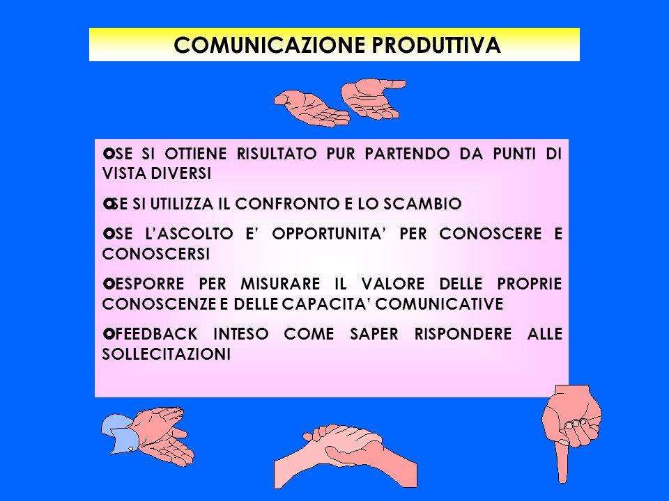 COMUNICAZIONE PRODUTTIVA